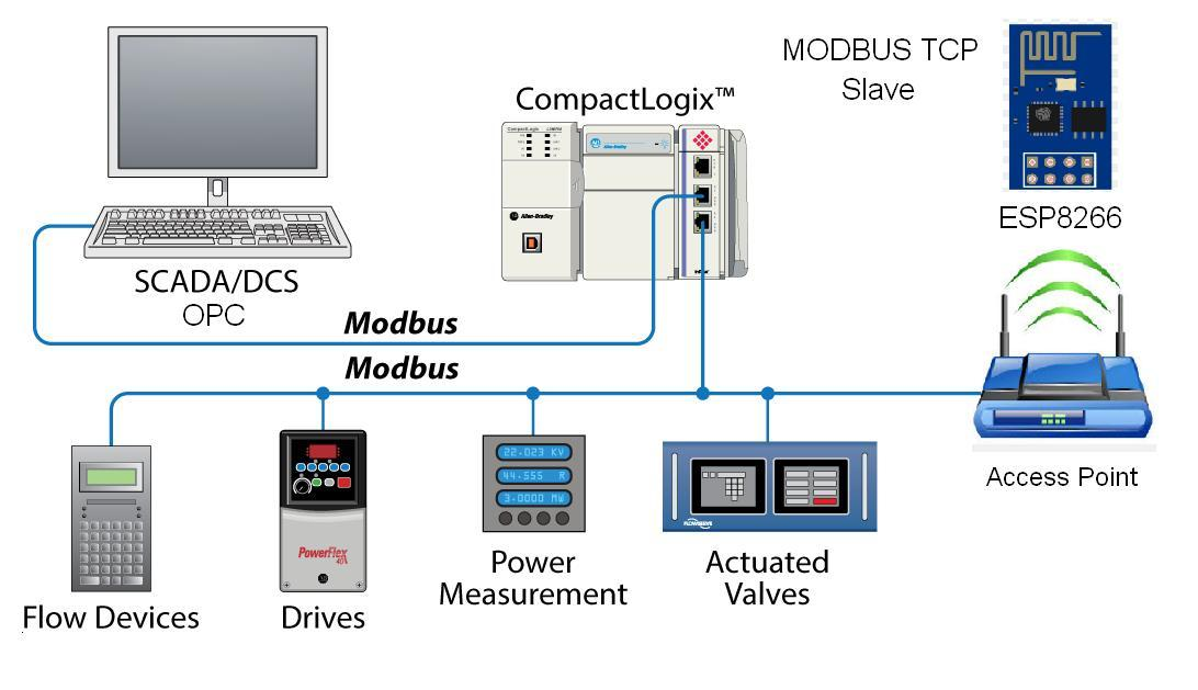 Modbus RTU Master With Arduino in 5 Minutes Part 1